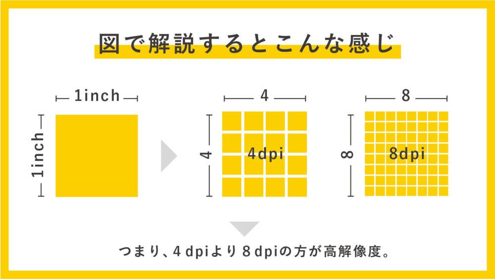 【デザイン初心者必見】画像解像度(dpi)とは?わかりやすく解説します